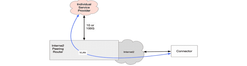 Internet2 peering router graphic that illustrates how the individual service provider connects with the VLAN and connector.