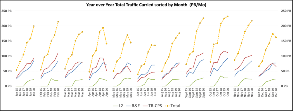 Year over year network total traffic carried sorted by month